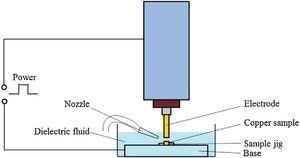 Structures of the electrical discharge machine.