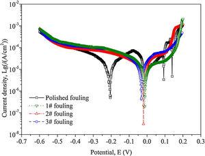 Polarization curves of polished, 1#, 2# and 3# after anti-fouling property experiment in 3.5wt.% NaCl solution.