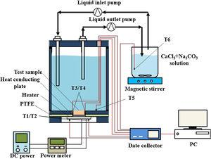 Structure of self-made heat transfer test device.