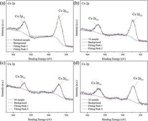 Cu 2p XPS spectrums of (a) polished, (b) 1#, (c) 2# and (d) 3# samples.