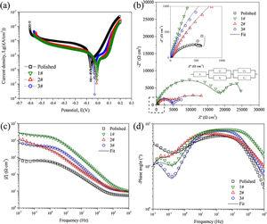 Corrosion resistance results of polished surface and HMNS samples in 3.5wt.% NaCl solution: (a) polarization curves, (b) Nyquist plot, (c) (d) Bode plots.