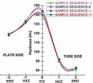 Hardness comparison graph.