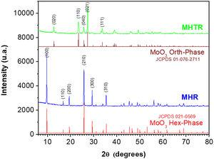 XRD patterns of MHR and MHTR samples.