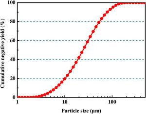 Particle size distribution of handpicked chalcopyrite.
