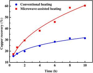 Effect of microwave-assisted and conventional heating on copper recovery at different leaching time at the boiling condition.