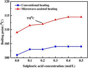 The higher boiling point of microwave-assisted heating compared to conventional heating.