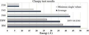 Charpy impact test results.