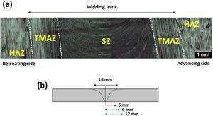 (a) Optical microscopy of the friction stir weld showing the welding zones; (b) schematic diagram showing the position of the thermocouples during the welding process.