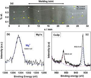 Cu and Mg atomic content obtained by XPS analysis along a polished surface of the AA2098-T351 alloy welded by FSW.