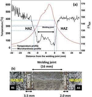 Correlation between microhardness, temperature and exfoliation susceptibility; (a) microhardness and temperature profile during the welding process. The welding zones which reached the highest temperatures are the regions with the lowest microhardness values. (b) Macroscopic image of the AA2098-T351 welded by FSW after 48h immersion in EXCO solution. The welding zones with the lowest microhardness values are the regions of highest resistance to exfoliation. HAZ (LT) = heat affected zone where comparatively lower temperatures were reached; HAZ (HT) = heat affected zone where comparatively higher temperatures were reached, in the RS=retreating side; AS=advancing side.