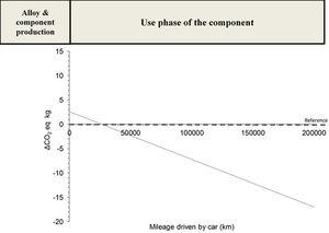 CO2 eq. savings in the use phase of the generic body joint component respect to the aluminium component (Reference).