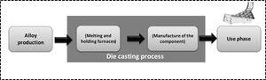 Overview of magnesium life cycle for manufacturing transport application.