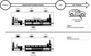 Description of the system boundaries in the study of life cycle for the passenger vehicle component fabricated using magnesium alloy reinforced with the submicrometre particles.