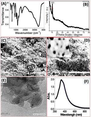 (A) FT-IR spectrum, (B) XRD pattern, (C, D) SEM images at different magnifications, (E)TEM image, and (F) absorption spectrum of NGO film.