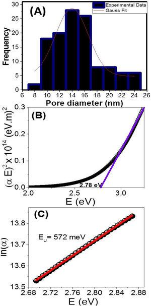 (A) Histogram of pore diameters distributions of NGO film, (B) The plot of (αhν)2 vs. photon energy (E = hν) and (C) the Urbach energy plot of the NGO film.