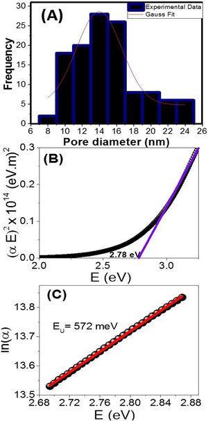 (A) Histogram of pore diameters distributions of NGO film, (B) The plot of (αhν)2 vs. photon energy (E=hν) and (C) the Urbach energy plot of the NGO film.