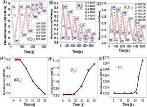 Resistance variation and steady state of NGO thin film versus operation time at RT (20 °C) for different concentrations of gases (A, A−) CO2; (B, B−) H2; and (C, C−) C2H2, respectively.