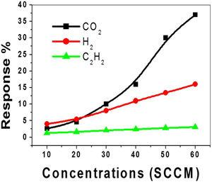 The response of the NGO film sensor at 20°C versus the different concentrations of CO2, H2, and C2H2 gases.
