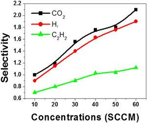 The selectivity of the NGO film sensor versus the different concentrations of CO2, H2, and C2H2 gases at 20°C [Selectivity=sensitivity to a particular molecule/sensitivity towards a dominant interfering molecule in the atmosphere].