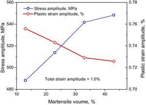 Variation of stress amplitude and plastic strain amplitude with volume fraction of martensite of DP steels for LCF with total strain amplitude of 1.0%.