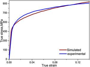 Monotonic validation of stress–strain relationship of experimental and simulation.
