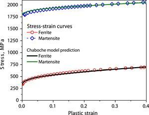 Prediction of tensile stress–strain curve of phases of DP590 steel by Chaboche model.