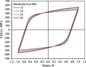 Stress–strain hysteresis loop during LCF with total strain amplitude of 1.0% for RVE with significant range of volume fraction of martensite.