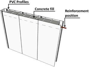 Illustration of the cross-section of the panels and the reinforcement position.
