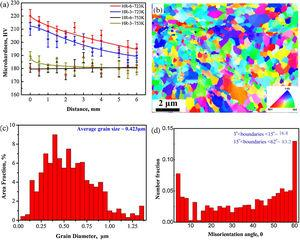 (a) Variation of micro-hardness along the depth from outer surface to core of HRA samples, (b) the surface microstructure, (c) correspond grain distributions and (d) misorientation distributions of Cu–Cr–Zr alloy subjected to HR-6˜723K treatment.