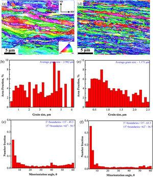 (a)(d) Typical orientation maps, (b)(e) correspond grain distributions and (c)(f) misorientation distributions of Cu–Cr–Zr alloy subjected to HR-6˜723K and HR-3˜723K treatments, respectively. The white and black lines indicate the low-angle (3°>θ<15°)and high-angle (θ>15°) boundaries, respectively.
