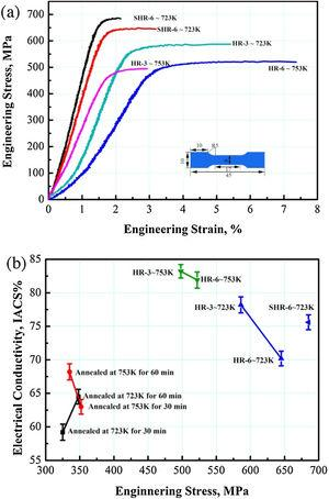 (a) Engineering stress–engineering strain curves obtained by tensile test of the Cu–Cr–Zr alloy subjected to HRA processing, (b) the stress and electric conductivity of the as-soluted Cu-Cr-Zr alloy subjected annealing and HRA treatments.