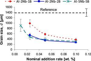 Variation of the grain size (d) vs. nominal addition rate for lab scale manufactured Al-Nb-B master alloys.
