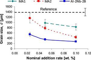 Variation of the grain size (d) vs. nominal addition rate for industrial pilot scale manufactured Al-2Nb-1B master alloys in comparison to the lab made Al-2Nb-2B master alloy.