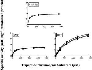 Kinetic curves of bromelain immobilized on clay/CS composite systems loaded with different nanoclays (SMP or OPT) at various concentrations: 70 (●), 75 (□) and 80 (▴) % w/w. Bromelain covalently linked on the clay-free chitosan carrier is reported as reference. Proteolytic activity was determined toward Bz-Phe-Val-Arg-pNA substrate (0–750μM), in model wine (tartaric acid/sodium tartrate solution 0.03M, pH 3.2, containing 12% v/v of ethanol at 20°C).