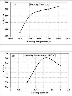 Effect of sintering temperature (a) and time (b) on ultimate tensile strength of injection molded Ti10Nb10Zr samples.