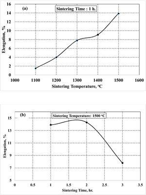 Effect of sintering temperature (a) and time (b) on elongation of injection molded Ti10Nb10Zr samples.