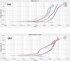 Effect of sintering temperature (a) and time (b) on Tafel curves for the sintered samples in 3.5% NaCl media.