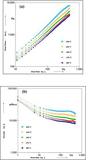 Temperature-dependent viscosity versus shear rate of Ti10Nb10Zr feedstock.