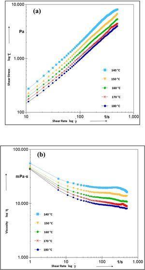Temperature-dependent viscosity versus shear rate of Ti10Nb10Zr feedstock.
