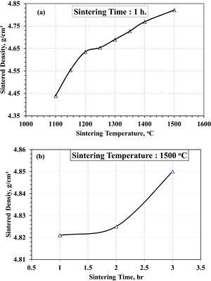 Effect of sintering temperature (a) and time (b) on sintered density of injection molded Ti10Nb10Zr samples.