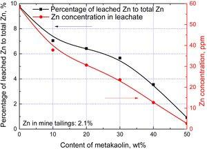 TCLP tests of Zn from the mine tailing-based geopolymers synthesized with different contents of metakaolin.