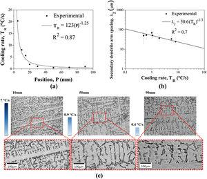 (a) and (b) TR and λ2 variation as a function of the position in the solidified ingot and (c) microstructural evolution with the TR variation.