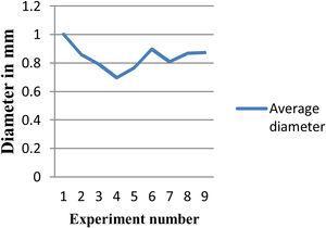 Trend of diameter.