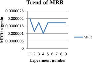Trend of MRR.