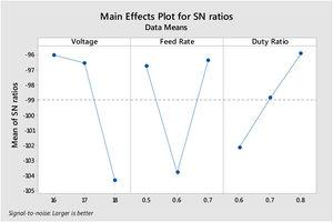 S/N ratio for MRR.