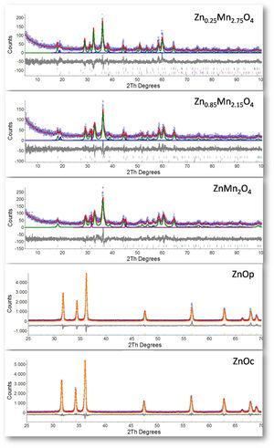 Experimental and Rietveld-refined XRD patterns of ZnxMn3−xO4 and ZnO samples.