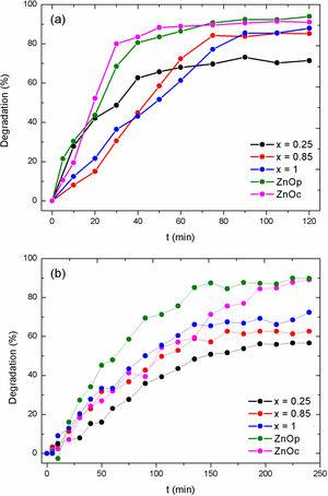 Degradation percentage versus photocatalytic reaction time of (a) MB and (b) RhB.