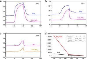In situ construction and sensing mechanism of TiO2–WO3