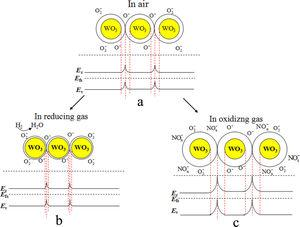 The schematic of the fundamental cause of the gas-sensing properties obtained by the WO3 coating in different atmospheres: (a) in air, (b) in reducing gas and (c) in oxidizing gas.