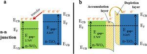 The formation of an n–n-type heterojunction at the interface between TiO2 and WO3 (a) the directional migration of electrons, (b) the formation of an electron depletion layer in TiO2 and an electron accumulation layer in WO3.